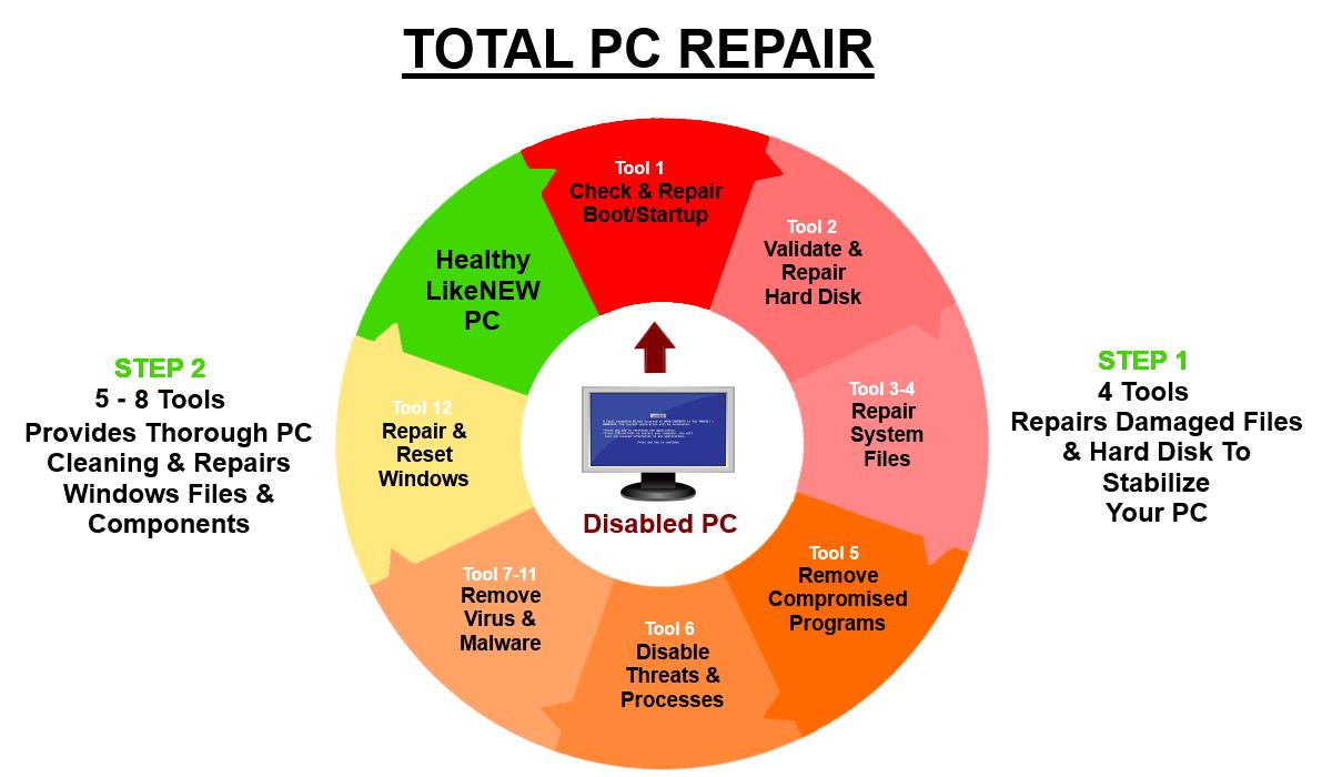 LikeNEWPC Software